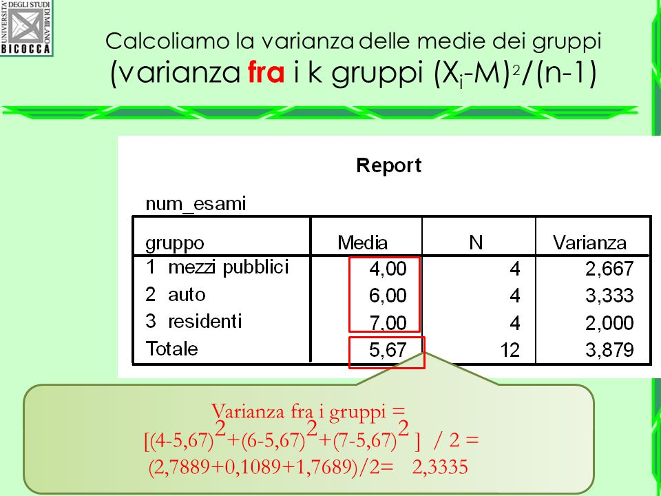 Varianza fra i gruppi = [(4-5,67)2+(6-5,67)2+(7-5,67)2 ] / 2 =